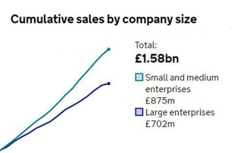 Cumulative sales by company size graph
