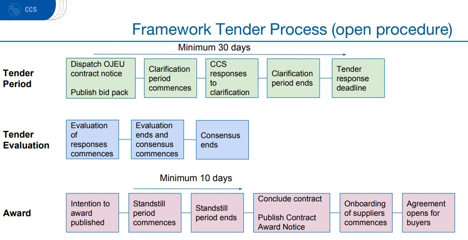 Open framework tender process