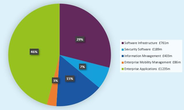 Total Software Market Size