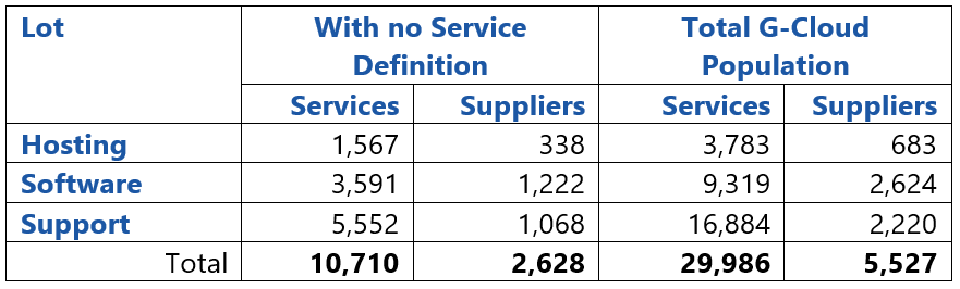 Service Definition Table
