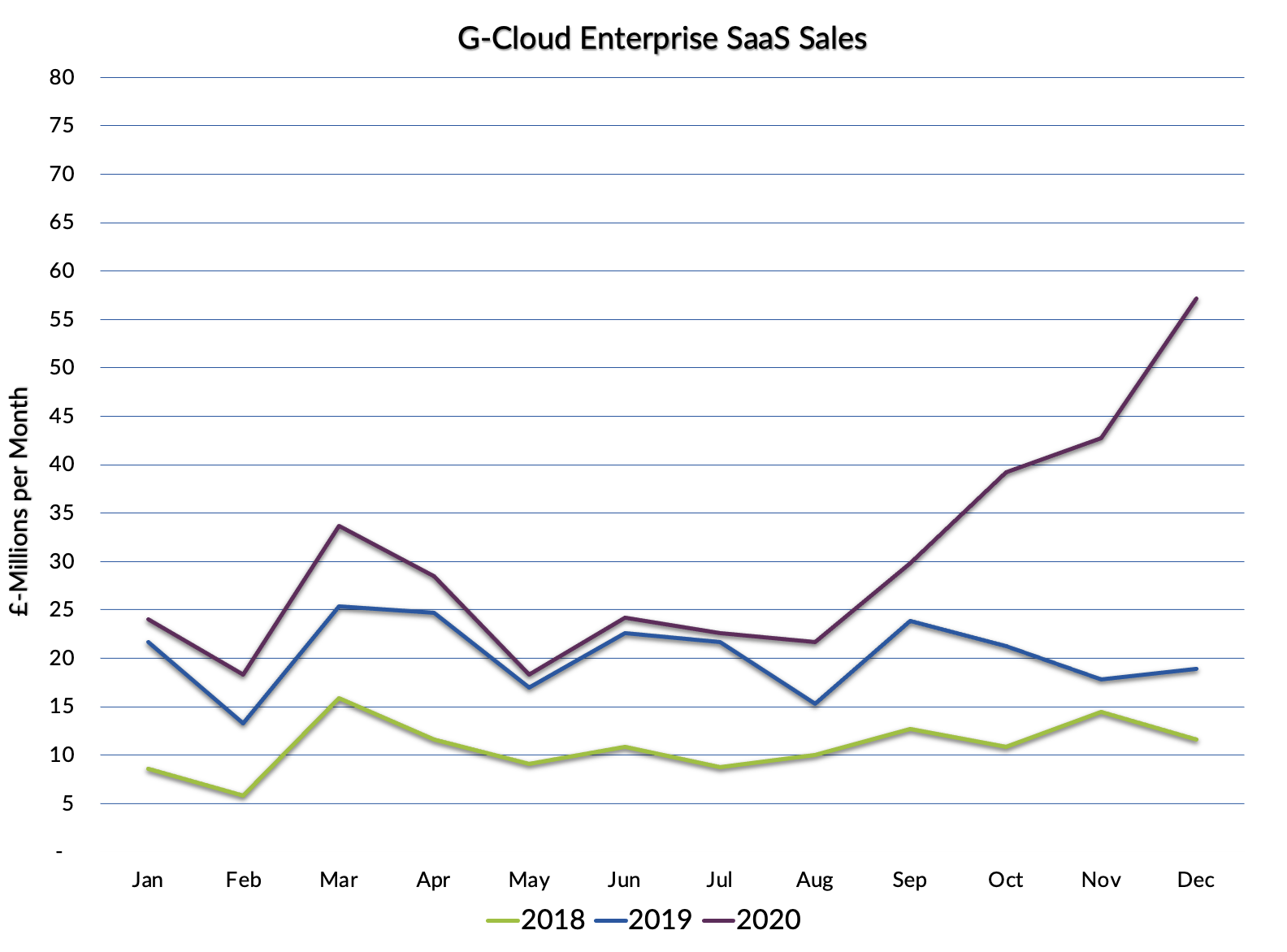 G-Cloud SaaS Spend Data