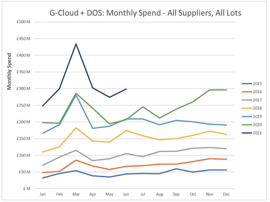 G-Cloud and DOS Spend Data