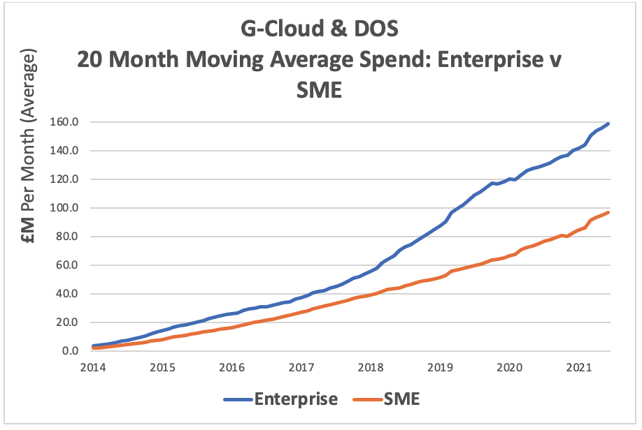 G-Cloud and DOS Average Spend